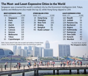 Most and Lease Expensive Cities