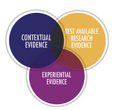 Three Levels of Evidence