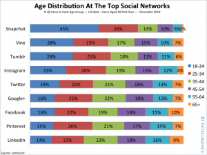 social networks and age distribution data