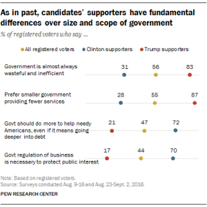 voters-who-say-gov-too-big